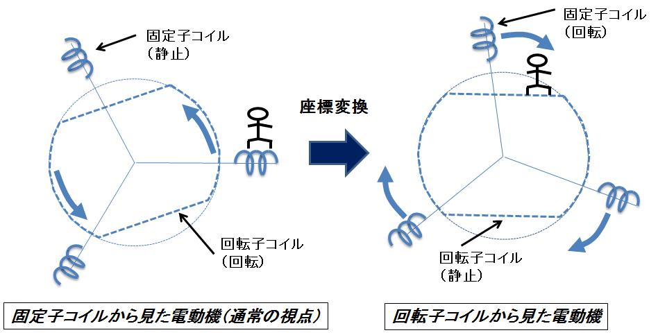 同期機の電磁気学的解説