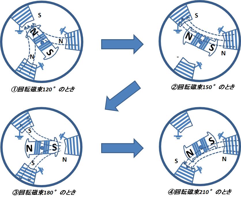 同期電動機の回転原理