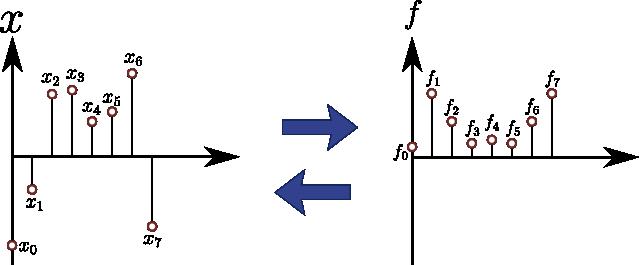 図2.離散フーリエ変換の ...